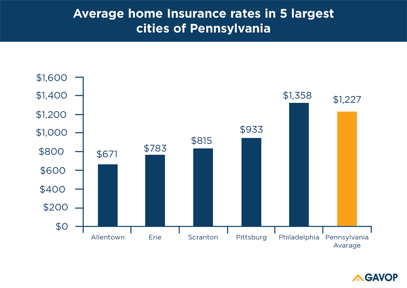 Pennsylvania S Homeowners Insurance Ranges From 526 To 1 741
