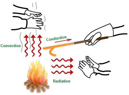 Examples Of Convection Heat Transfer Tutorvista Science