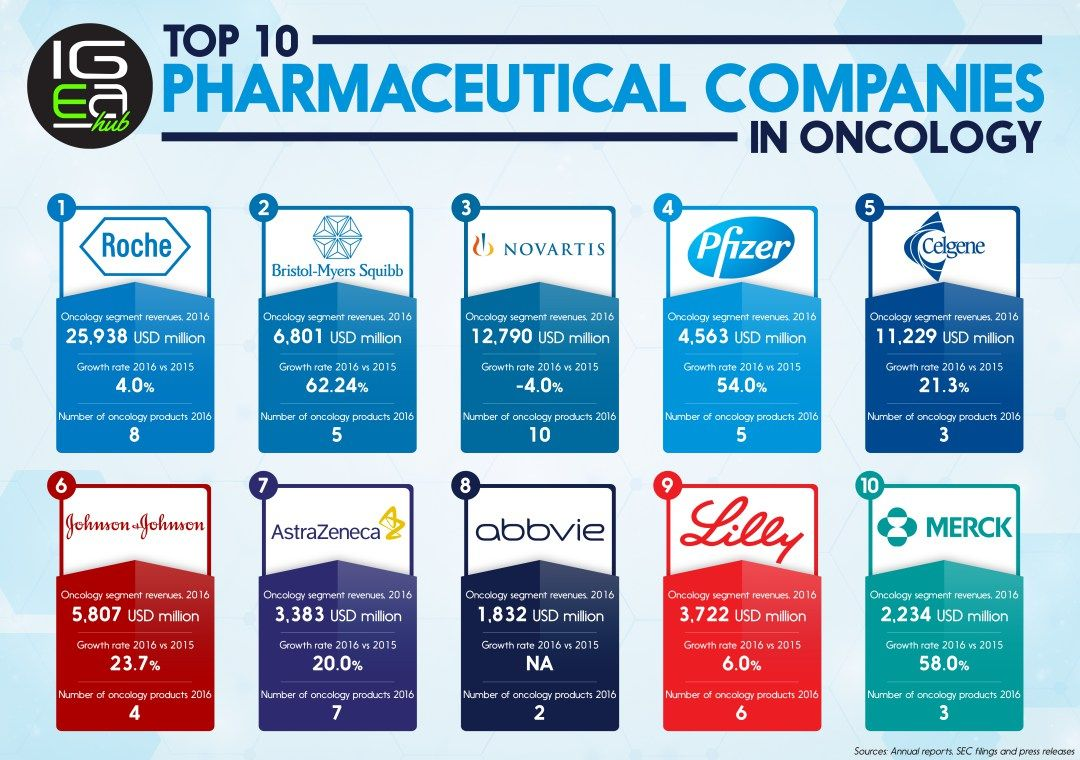 Top 10 Oncology Pharmaceutical Companies 2017 Health Pharma Oncology Cancer Genetics Pharmaceutical