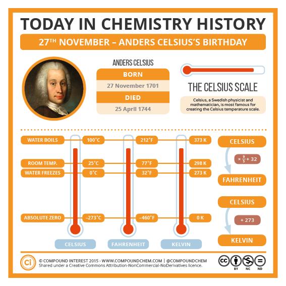 Compoundchem Anders Celsius Chemistry Science For Kids