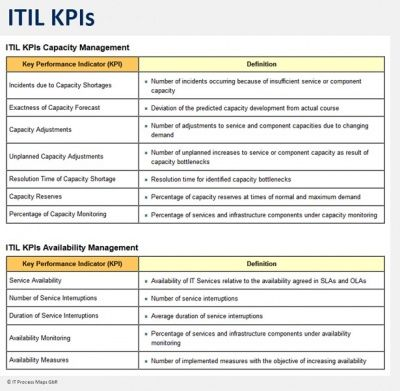 Itil Key Performance Indicators It Process Wiki Key Performance Indicators Management Business Analysis