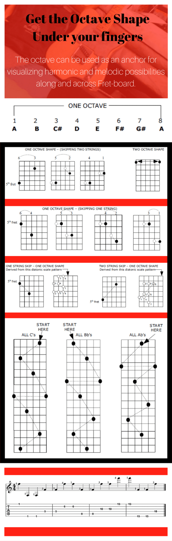 Tips To Learn The Guitar Fretboard Mojo Info Pinterest Guitars