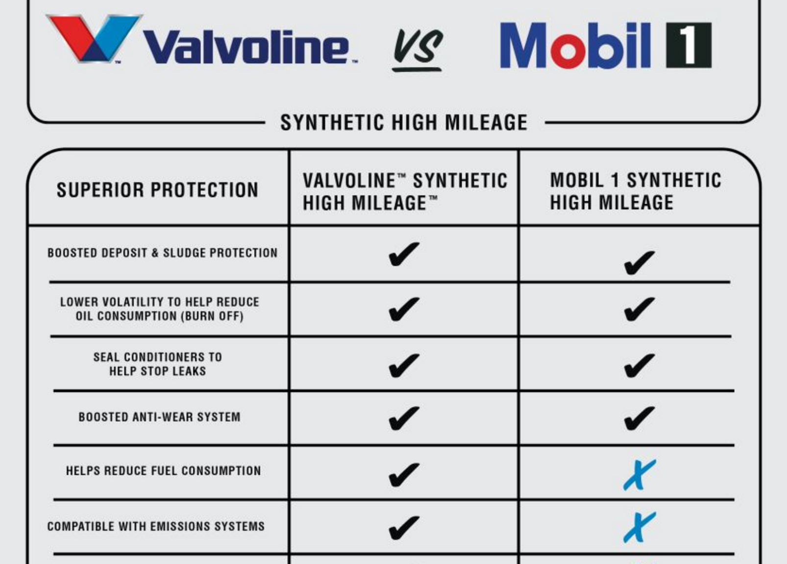 Pin By John Dimou On Motor Oil Wholesale Different Motor Oil Mileage