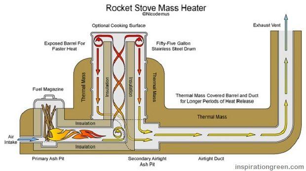 Le poêle-fusée permet de chauffer une maison avec des branches