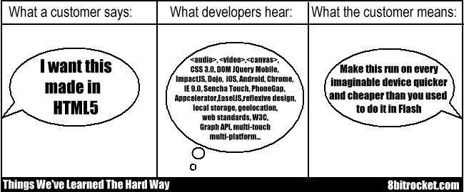 What HTML5 means.