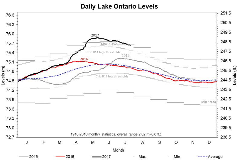 Water Is Rushing Into Lake Ontario At Quot Close To Record High Values For This Time Of Year Quot Complicating An Effort Begun In Lake Ontario Flood Severe