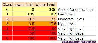 Allergy levels chart also hazel dee pinterest food allergies rh