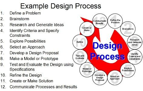 Arya Institute Helps In Developing The Set Skills Of Its Students Via Rendering Structured E Engineering Design Process Design Process Steps Engineering Design