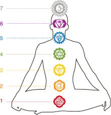 Resultado de imagen para significado del  7 chakra