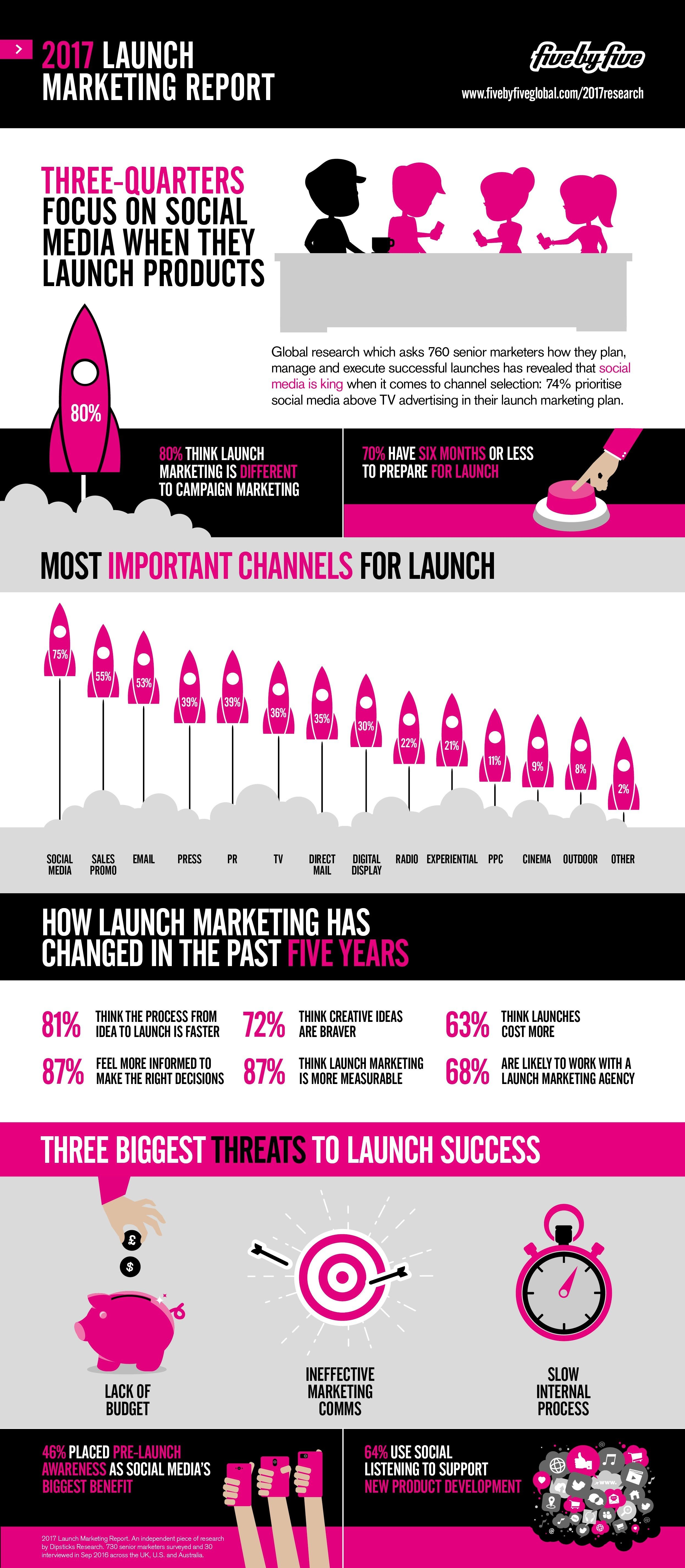 Launch Marketing Report  Infographic  Marketing Report And