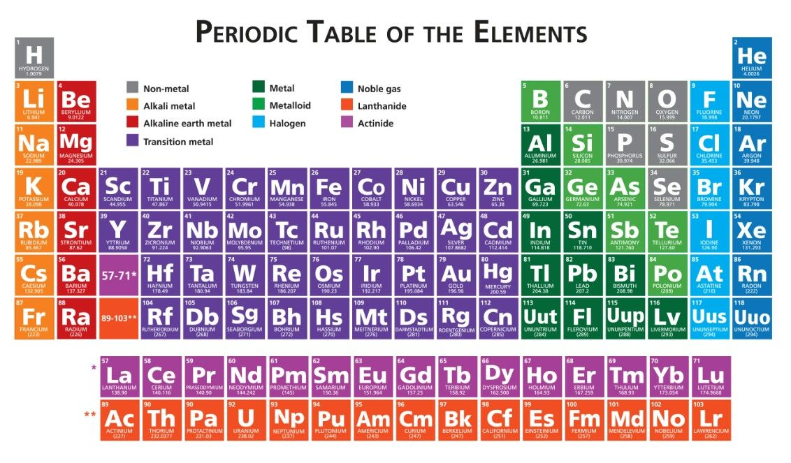 Pin by Rayan Khan on project Pinterest - new periodic table aufbau