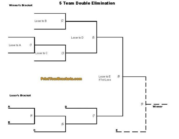 5 Team Double Elimination Bracket | Schwabe Picnic | Pinterest | Blog