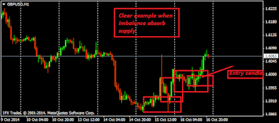 Forex intraday supply and demand trading
