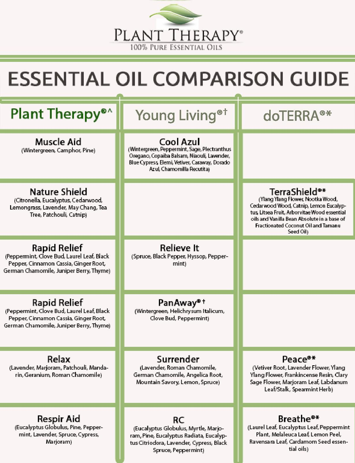 Essential Oil Synergy Comparison Guide Plant therapy
