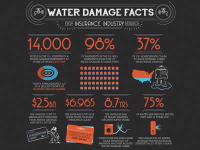 Home Water Damage Water Damage Flood Flood Damage