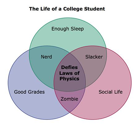Vennlife Of A College Studentg 450432 Relatable Pinterest
