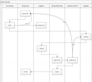 Swim Lane Diagram In Visio Design Thinking Tools Diagram Process Map