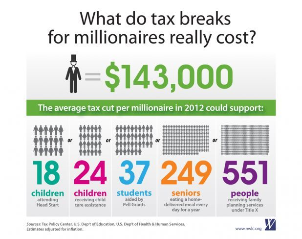 Invest in millionaires or child care, education, women's health and seniors?