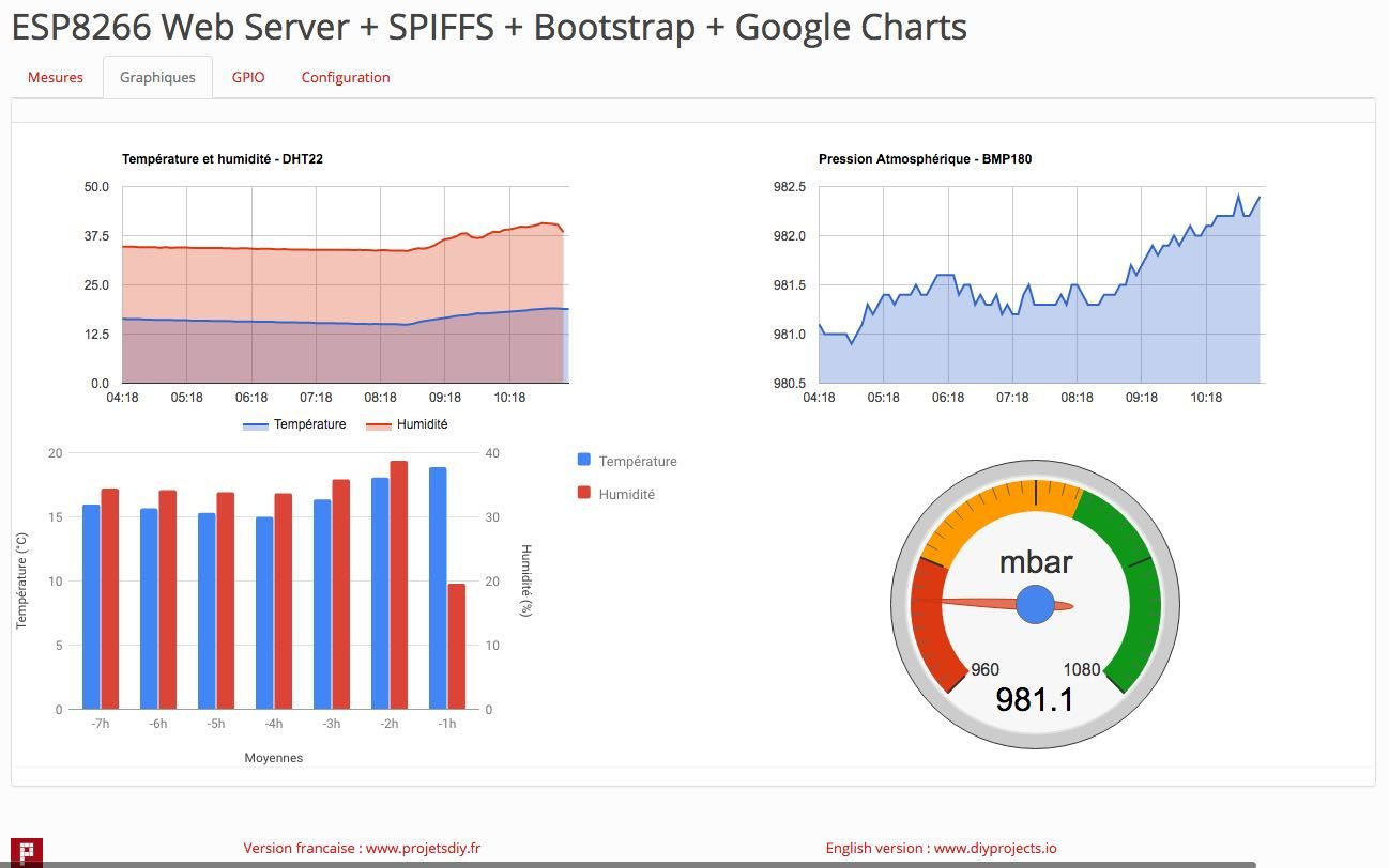 Esp8266 web server part 5 how to use google charts to display esp8266 web server part 5 how to use google charts to display ccuart Gallery