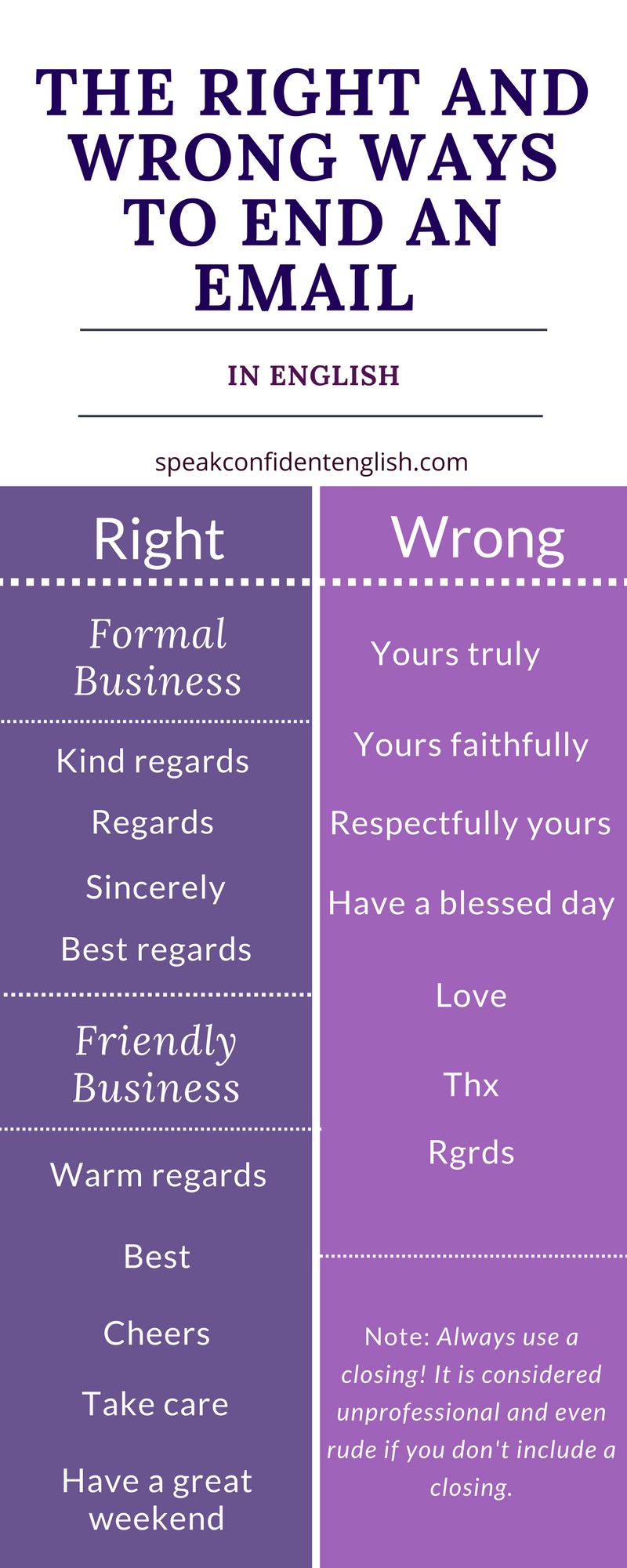 The Right And Wrong Ways To End An Email In English English Writing Learn English Writing Skills