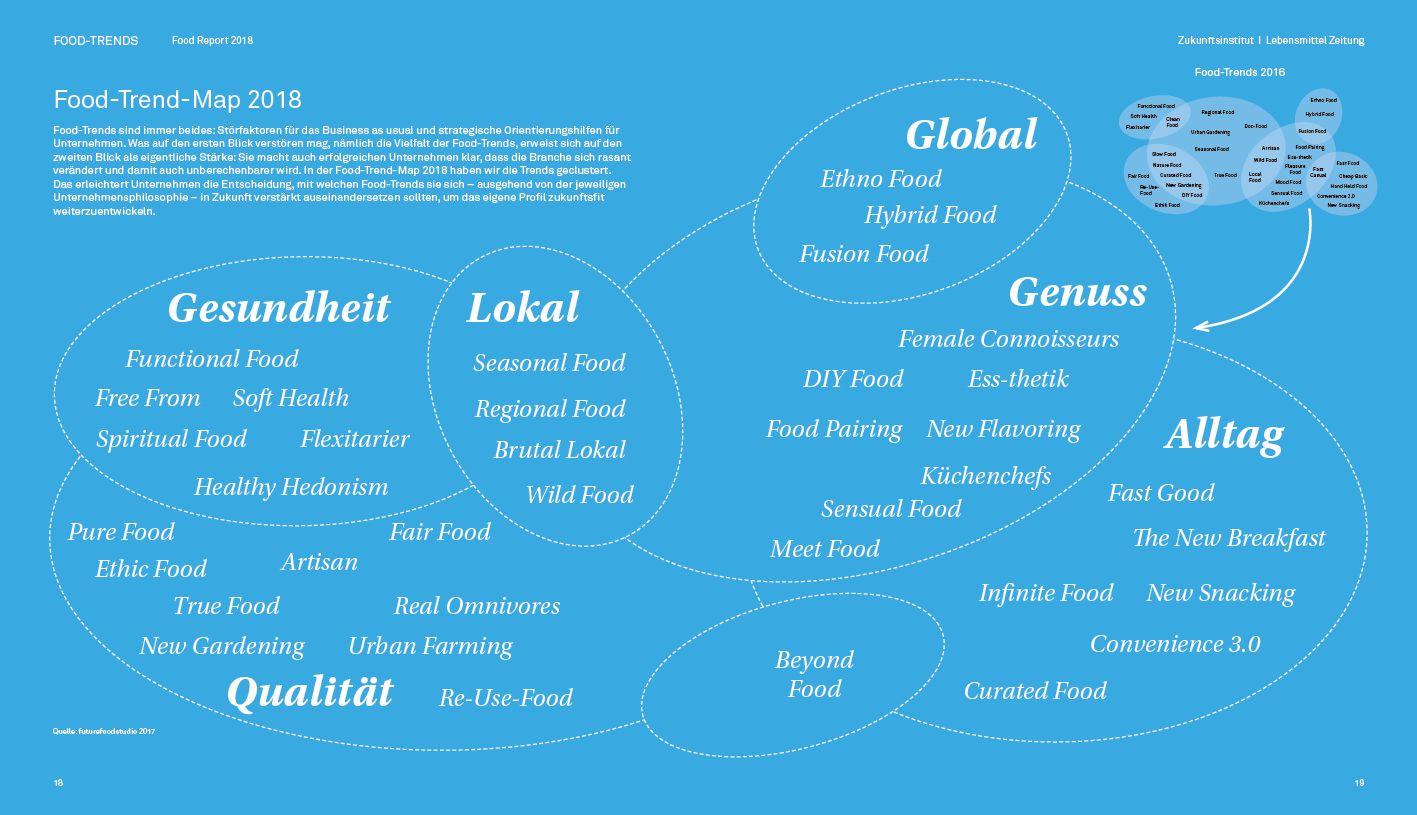 Food Report 2018 – Zukunftsinstitut Onlineshop | Genuss ...