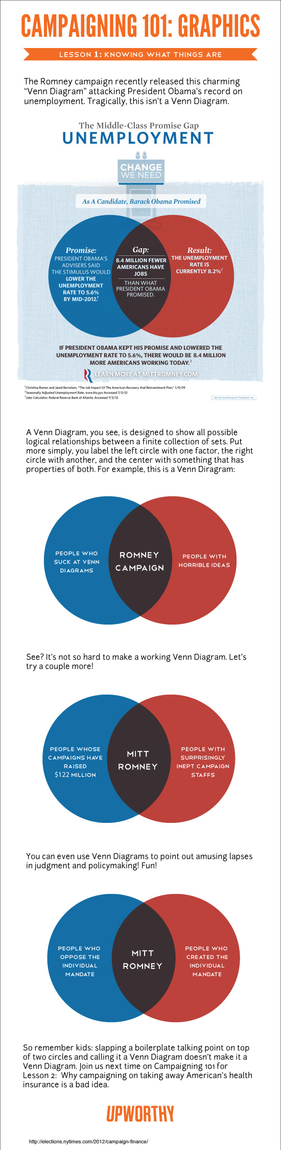 Hahaha!!!  I've been working in factories for the last 30+ years, and even I know how a Venn diagram works... This guy's the best the Republicans can agree on?
