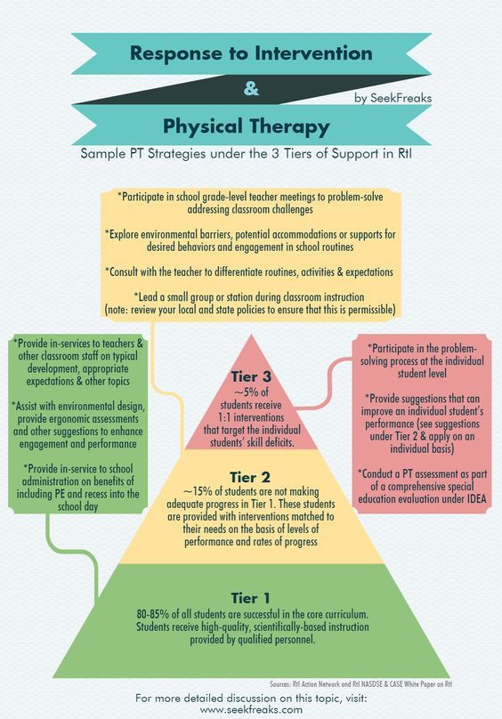 Response To Intervention And Physical Therapy  Special Education