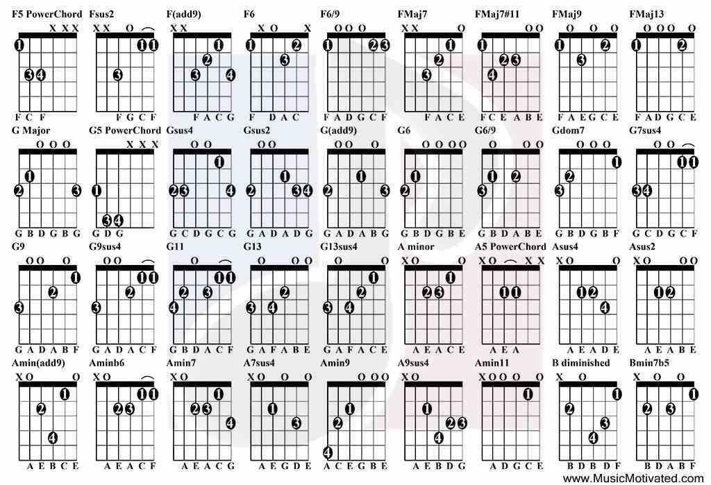 Chords in c major scale guitar