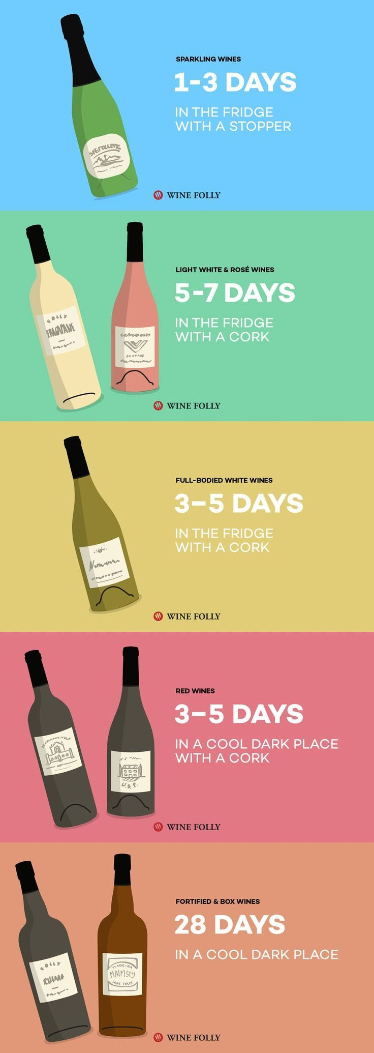 How Long Does Wine Last Does It Go Bad Wine Folly In 2020 Wine Folly Wine Facts Wine Drinks