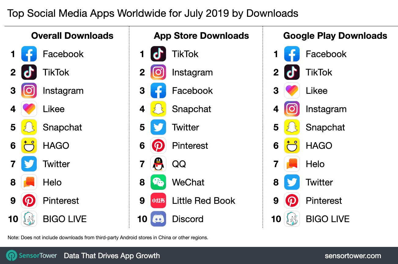 Facebook, Instagram, TikTok Which apps are the most