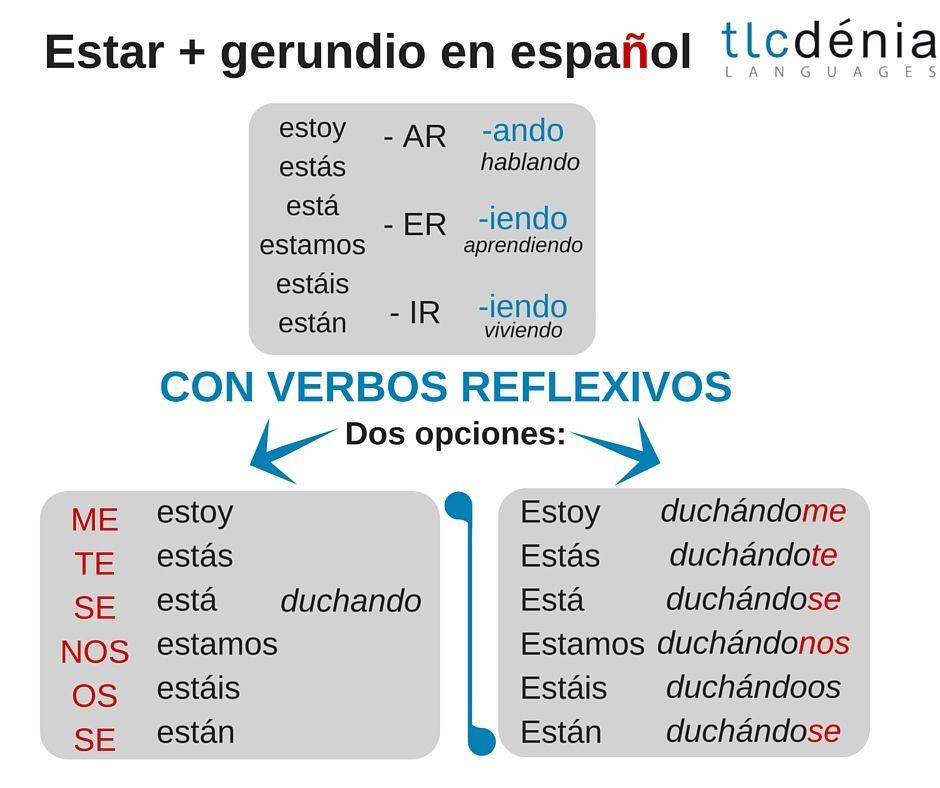 Gram tica en espa ol estar gerundio con verbos for Pinterest en espanol