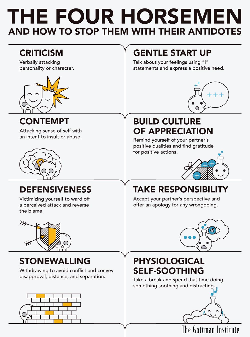 The Four Horsemen Criticism, Contempt, Defensiveness, and