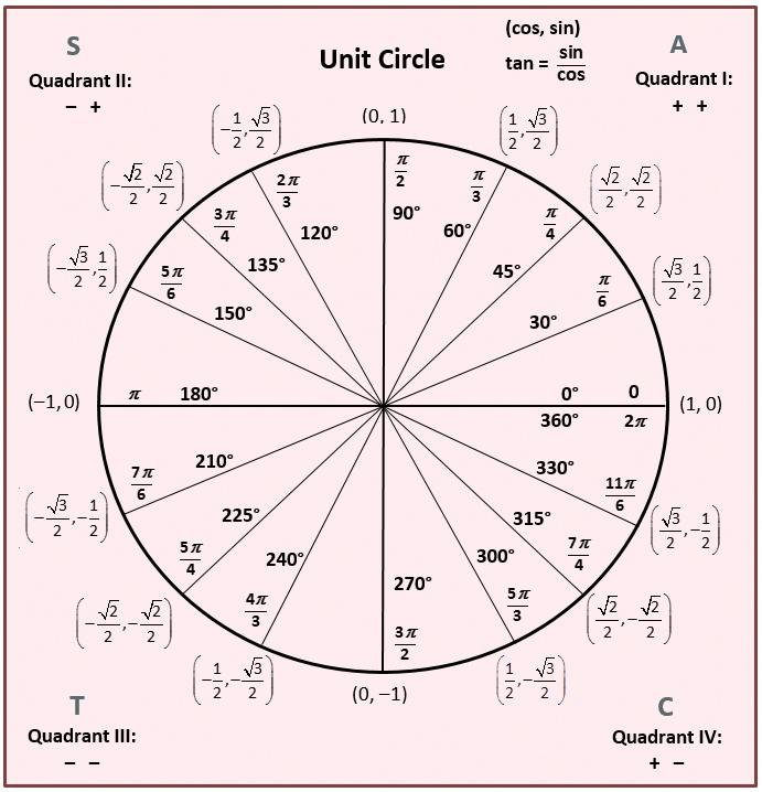 Unit Circle Math Formulas Trigonometry Trigonometric Functions