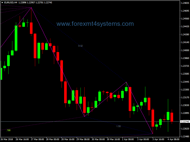 Forex Gartley Pattern Trading Strategy Http Forexmt4systems