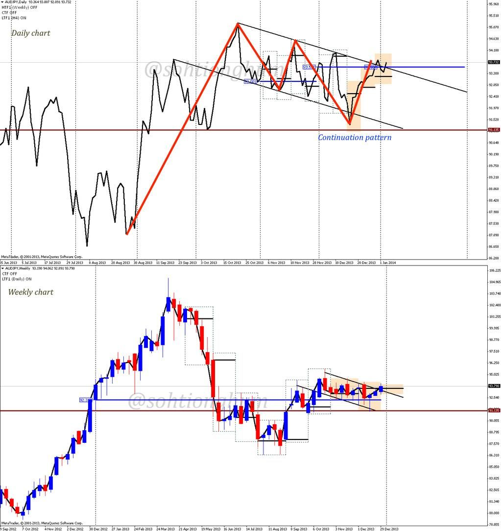 Soh Tiong Hum On Intraday Trading Technical Analysis Forex Trading