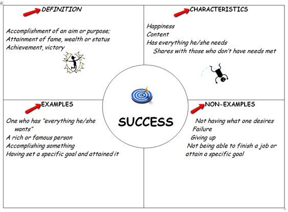frayer model for self assessment - Google Search adult learners - job self assessment