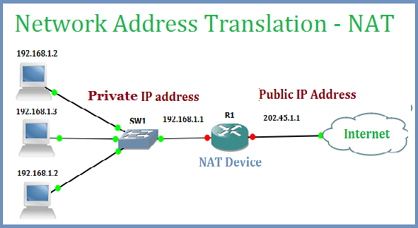f11bf05eb065be0a798ae239fadac882 - Configuring A Point To Point Gre Vpn Tunnel