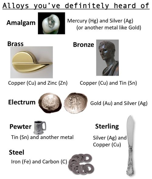 EduMission: Chemistry Form 4: Chapter 9 - Making of Alloy