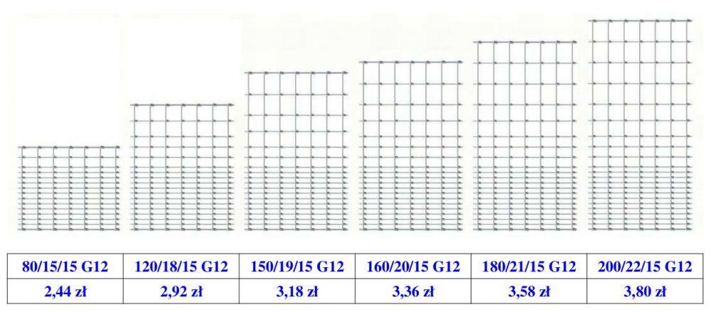 Siatki Lesne Typ G12 Nowe Ceny Bar Chart Chart Periodic Table