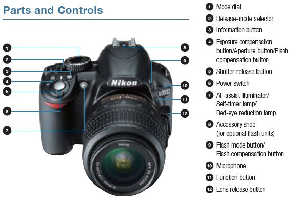 nikon d3100 budget slr packs full hd video recording my camera rh pinterest com Nikon D3100 Cheat Sheet Nikon D3100 Cheat Sheet