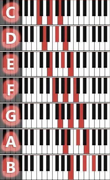 Major Chords On Piano Keyboardlessons Piano Chords Chart Piano Music Notes Piano Music