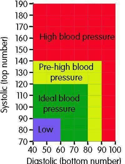 Blood Pressure Numbers  Health    Blood Pressure