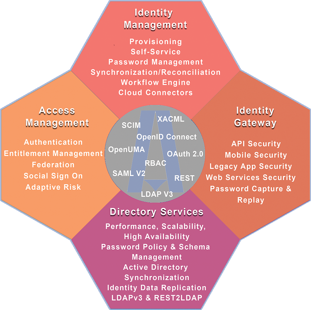 Image result for openid oauth saml ldap | sso | Chart, Diagram, Pie