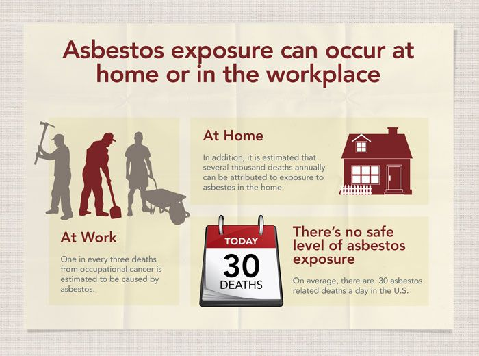 At Work One In Every Three Deaths From Occupational Cancer Is