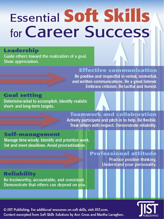 Essential Soft Skills for Career Success INFOGRAPHIC JIST - soft skills