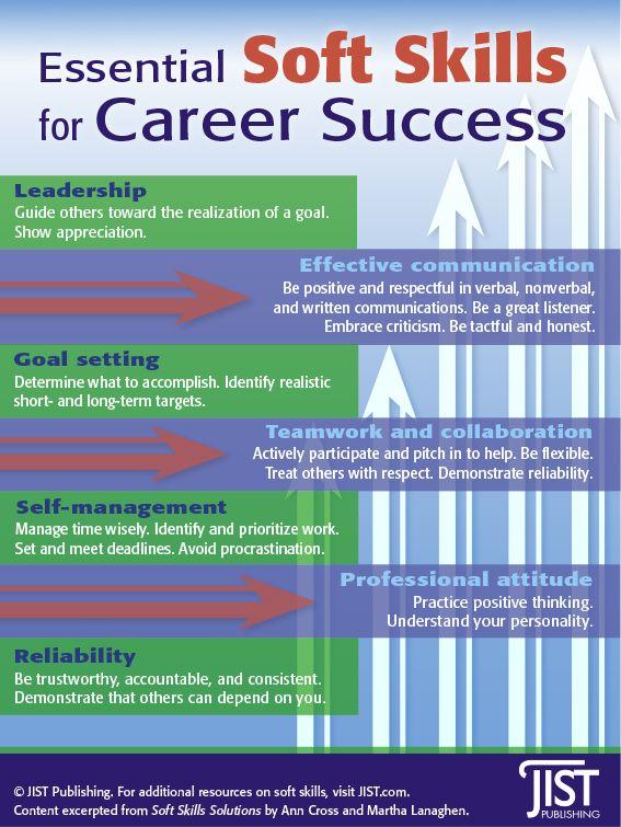 Essential Soft Skills For Career Success Infographic Jist Publishing Soft Skills Soft Skills Training Career Success