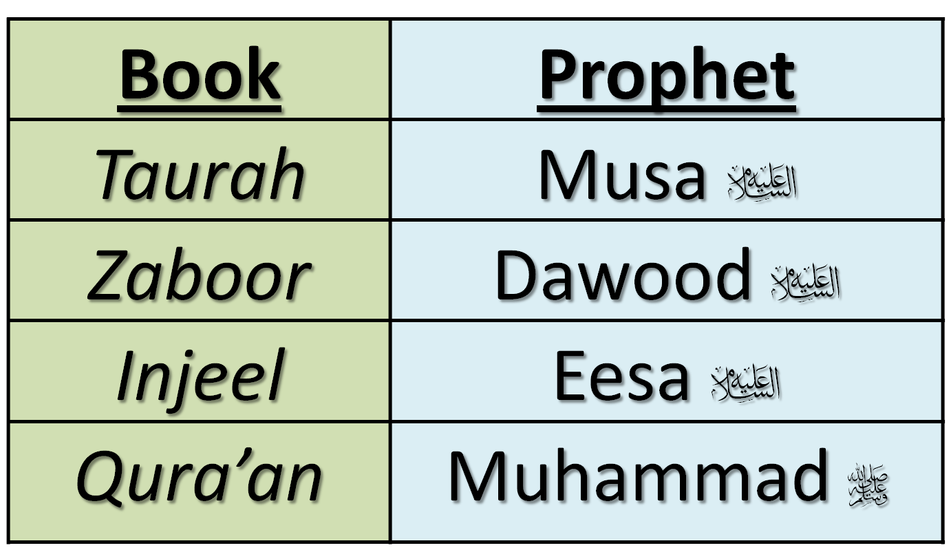 Colouring activity about 8 main Prophets [upon them be peace]. Note ...