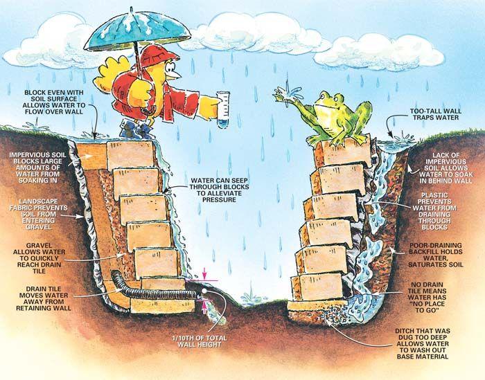 Bon 6 Easy Steps To Install A Retaining Wall From The Menards Garden Center.  Read Full Article: Http://www.menards.com/main/c 10050.htm?utm_sourceu003dpintu2026