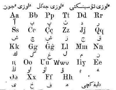 Kazakh Alphabets Alphabet Kazakh Language Language