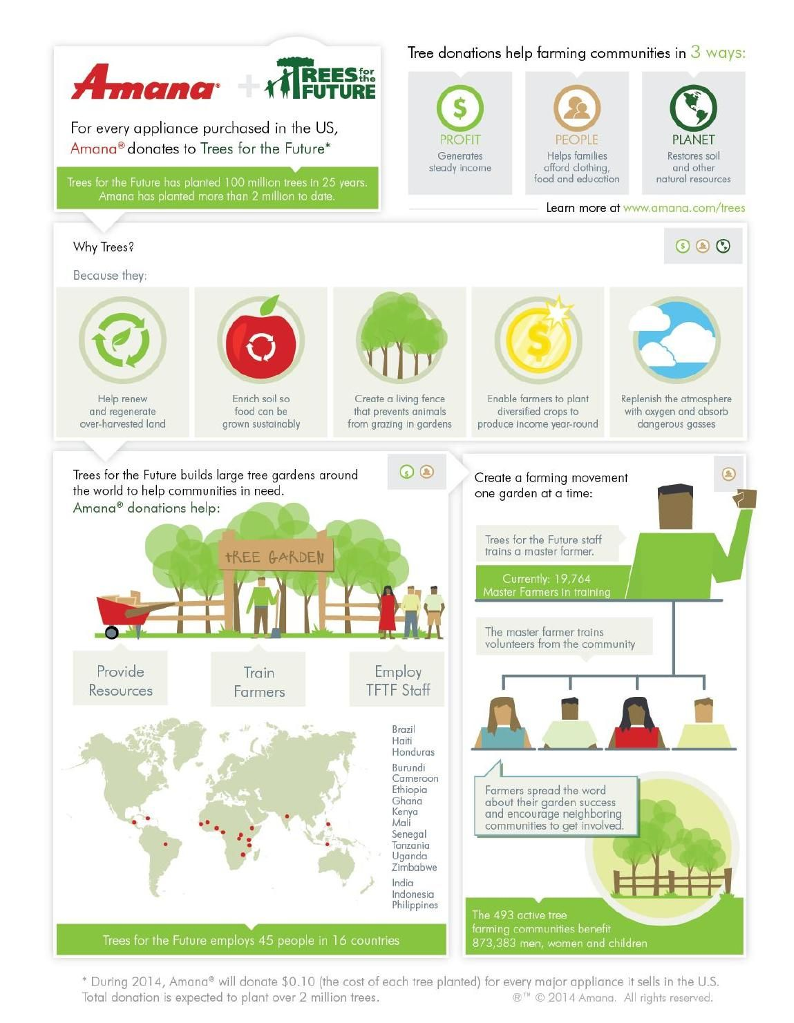 Trees For The Future Amana Infographic Infographic Amana Tree